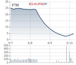 Cổ phiếu FTM lại bị chất bán sàn sau chuỗi 8 phiên tăng trần liên tiếp - Ảnh 1.