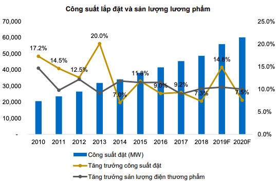 BVSC: Giá điện dự kiến vẫn ở mức cao đến cuối năm 2019, điện mặt trời giảm nhiệt do hết xúc tác ưu đãi giá - Ảnh 2.