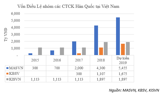 """Cuộc """"nổi dậy"""" của CTCK Hàn Quốc, các """"lão làng"""" trong Top5 phải dè chừng? - Ảnh 3."""
