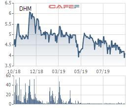 Khoáng sản Dương Hiếu (DHM) bị phạt và truy thu 360 triệu đồng tiền thuế - Ảnh 1.