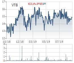 Viettronics Tân Bình (VTB) hoàn thành được hơn nửa kế hoạch lợi nhuận cả năm sau 9 tháng - Ảnh 1.
