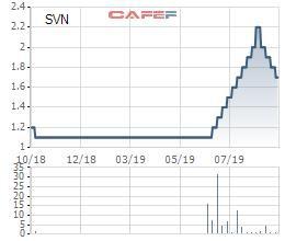 Cổ phiếu SVN giảm 23% trong vòng 1 tháng, Thành viên HĐQT Solavina vẫn đăng ký bán sạch hơn 4,4 triệu cổ phiếu - Ảnh 1.