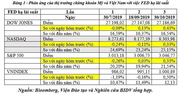 3 lý do khiến thị trường tài chính Việt Nam phản ứng tích cực với việc Fed hạ lãi suất lần 3 - Ảnh 1.