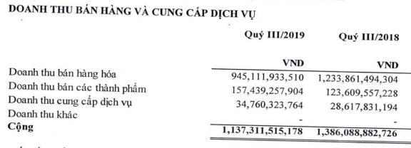 An Tiến Industries (HII) báo lãi quý 3 tăng mạnh 85% - Ảnh 1.