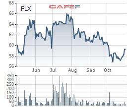 Tỷ giá quay đầu giảm, Petrolimex tăng lãi ròng 9 tháng lên 3.640 tỷ đồng - Ảnh 2.