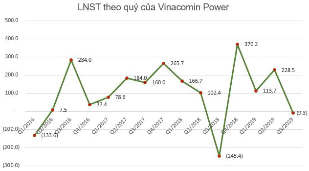 Vinacomin Power (DTK) báo lãi 395 tỷ đồng trong 9 tháng, gấp 14 lần cùng kỳ - Ảnh 1.