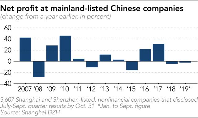 Lợi nhuận doanh nghiệp sụt giảm - Cảnh báo nghiêm trọng đối với kinh tế Trung Quốc - Ảnh 2.