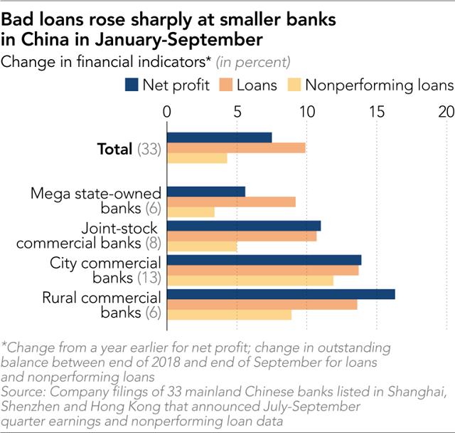 Lợi nhuận doanh nghiệp sụt giảm - Cảnh báo nghiêm trọng đối với kinh tế Trung Quốc - Ảnh 3.