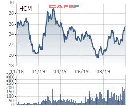 HSC chuẩn bị chi gần 153 tỷ đồng tạm ứng cổ tức đợt 1 năm 2019 - Ảnh 1.
