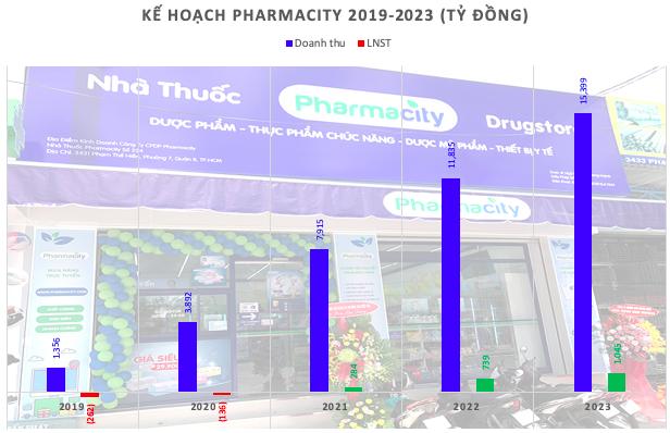 Pharmacity hoàn tất 3 đợt huy động trái phiếu, tổng giá trị 150 tỷ đồng - Ảnh 1.