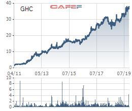 Cổ phiếu lập đỉnh, Thủy điện Gia Lai (GHC) tạm ứng tiếp 20% cổ tức bằng tiền đợt 2/2019 - Ảnh 1.