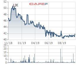 Bột giặt LIX báo lãi 165 tỷ đồng 9 tháng đầu năm, hoàn thành 92% kế hoạch năm - Ảnh 2.