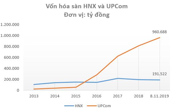 """Sàn niêm yết HNX ngày càng """"lép vế"""": Quy mô vốn hóa bằng 1/5 sàn UPCom, chỉ góp mặt 1 cổ phiếu trong danh sách tỷ đô vốn hóa - Ảnh 1."""