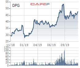 Đạt Phương (DPG) huy động 300 tỷ trái phiếu, tiếp tục vay ngân hàng với hạn mức hơn ngàn tỷ - Ảnh 1.