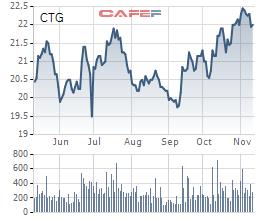 Khối ngoại giao dịch đột biến cổ phiếu CTG ngày 13/11 - Ảnh 2.