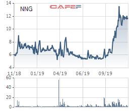 Thị giá 12.000 đồng, VinaCapital mua 36% cổ phần Nhựa Ngọc Nghĩa (NNG) với giá 17.000 đồng/cp - Ảnh 1.