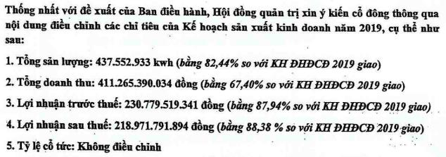 Cổ phiếu tăng gấp rưỡi trong ít ngày, Vinaconex Power (VCP) xin giảm 12% chỉ tiêu lợi nhuận - Ảnh 1.