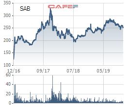 Heineken bán 5,2 triệu cổ phiếu Sabeco, không còn là cổ đông lớn sau hơn 1 thập kỷ nắm giữ - Ảnh 1.