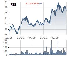 Chào mua công khai REE với giá cao hơn 20-25% thị giá, Platnimum Victory chỉ mua được 40% lượng đăng ký - Ảnh 1.
