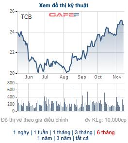 Sếp Phó Techcombank muốn bán bớt cổ phiếu - Ảnh 1.
