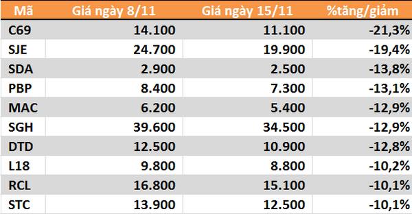 10 cổ phiếu tăng/giảm mạnh nhất tuần: Nhóm vừa và nhỏ biến động mạnh - Ảnh 4.
