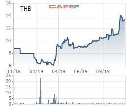 Công ty con của Habeco trả nốt cổ tức bằng tiền còn lại từ quỹ đầu tư phát triển tỷ lệ 26,3% - Ảnh 1.