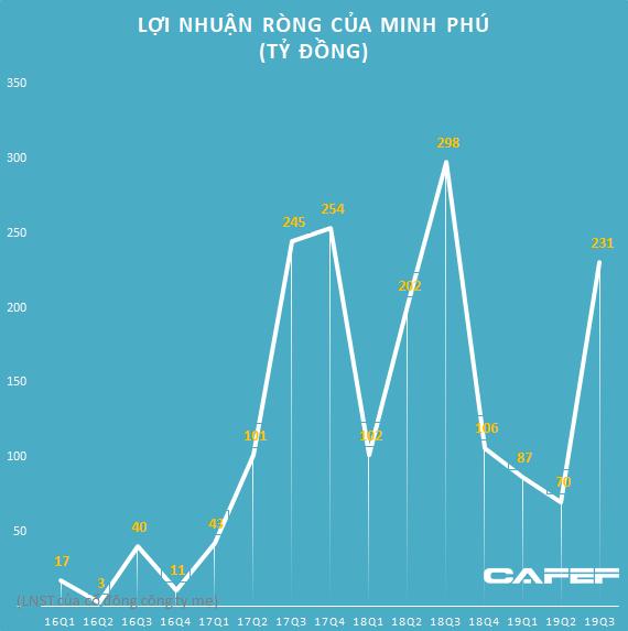 Lợi nhuận giảm mạnh do thiếu hụt nguồn cung, Minh Phú (MPC) sẽ rót 280 tỷ đồng tăng khả năng nuôi tôm - Ảnh 2.