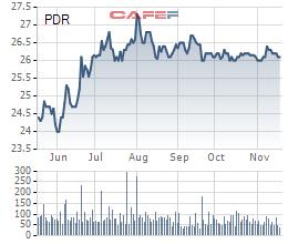 Phát đạt (PDR): Tiếp tục trả lãi cao 13% huy động hàng trăm tỷ trái phiếu, nhà đầu tư ngoại mua đến 54,55% - Ảnh 1.
