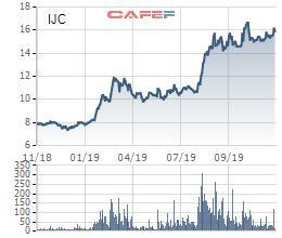 Becamex IJC dự chi gần 165 tỷ đồng chi trả cổ tức năm 2018 bằng tiền mặt - Ảnh 1.