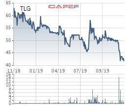 Cổ phiếu giảm sâu, Thiên Long Group (TLG) chốt danh sách cổ đông trả cổ tức bằng tiền tỷ lệ 10% - Ảnh 1.