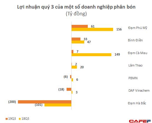 Lợi nhuận 9 tháng của một loạt đại gia phân bón Bình Điền, Lâm Thao, Đạm Phú Mỹ sụt giảm tới 70-80% so với cùng kỳ - Ảnh 1.