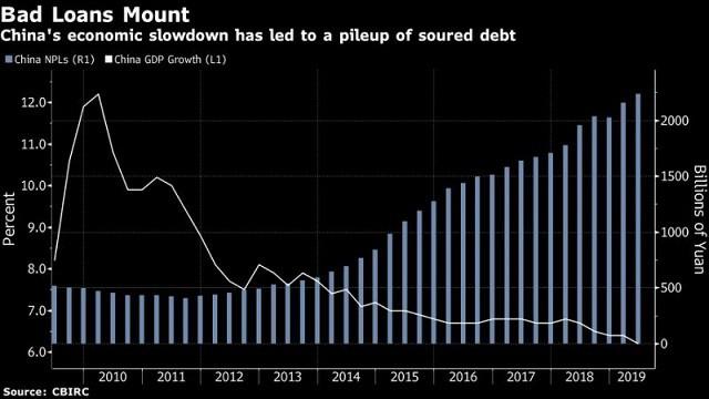 Các ngân hàng lớn nhất Trung Quốc cảnh báo thời kỳ khó khăn sắp đến - Ảnh 1.