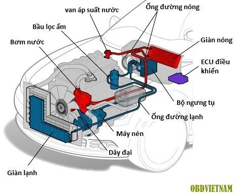 Mùa đông sử dụng điều hòa trên ô tô như thế nào cho đúng? - Ảnh 1.
