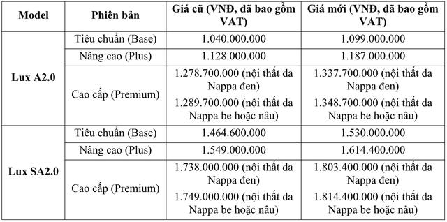 Trước bạ thay đổi, người mua VinFast Lux tiết kiệm hàng chục triệu đồng chi phí lăn bánh - Ảnh 2.