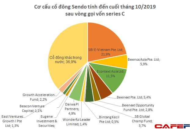 Sendo huy động được 61 triệu USD vòng series C, nhà đầu tư ngoại đã nắm 61% vốn - Ảnh 1.