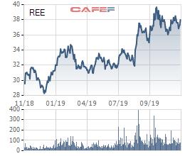 REE chấm dứt dự án thương mại tại Singapore, đẩy mạnh M&A mảng điện nước - Ảnh 3.