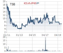 Thị giá 7.000 đồng/cp, Vinachem đưa cổ phần Ắc quy Tia Sáng ra đấu giá với giá khởi điềm gần gấp 5 lần - Ảnh 1.