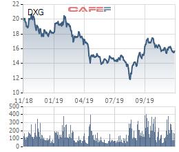 Quỹ KIM trở lại làm cổ đông lớn của Đất Xanh (DXG) - Ảnh 2.