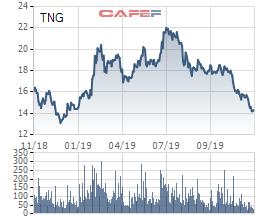 TNG báo lãi ròng tăng 32% sau 10 tháng kinh doanh, dư nợ vay đang cao hơn 1,4 lần vốn chủ với hơn 1.400 tỷ đồng - Ảnh 2.