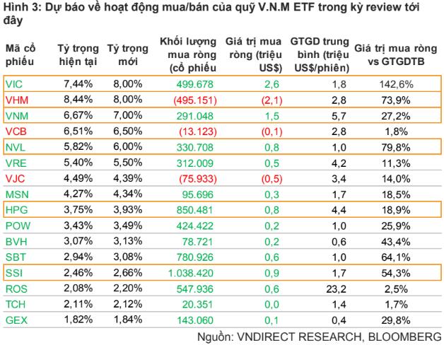 VNM ETF và FTSE Vietnam ETF sẽ mua bán ra sao trong kỳ review tháng 12? - Ảnh 2.