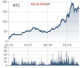 Nam Tân Uyên (NTC) ứng trước cổ tức năm 2019 bằng tiền mặt với tỷ lệ 50% - Ảnh 1.