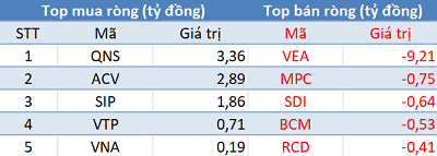 Khối ngoại tiếp tục bán ròng, VN-Index thủng mốc 980 điểm trong phiên 22/11 - Ảnh 3.