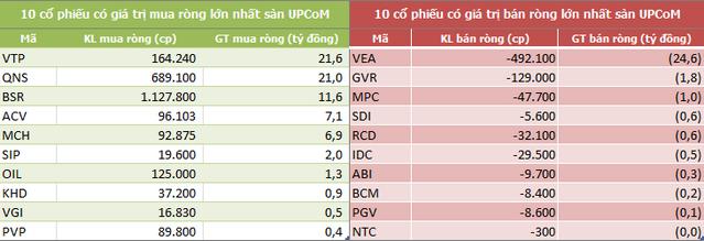 Khối ngoại bán ròng 470 tỷ đồng trong tuần VN-Index giảm hơn 3% - Ảnh 5.