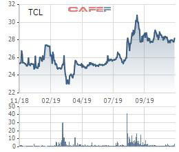 Xếp dỡ Tân Cảng (TCL) dự kiến phát hành cổ phiếu thưởng tỷ lệ 44% - Ảnh 1.