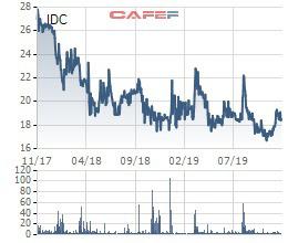 Nhà đầu tư chú ý, 300 triệu cổ phiếu của Idico sắp bị hủy đăng ký giao dịch - Ảnh 1.