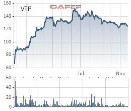 Viettel Post (VTP) phát hành cổ phiếu ESOP giá 30.000 đồng, bằng 1/4 thị giá - Ảnh 1.
