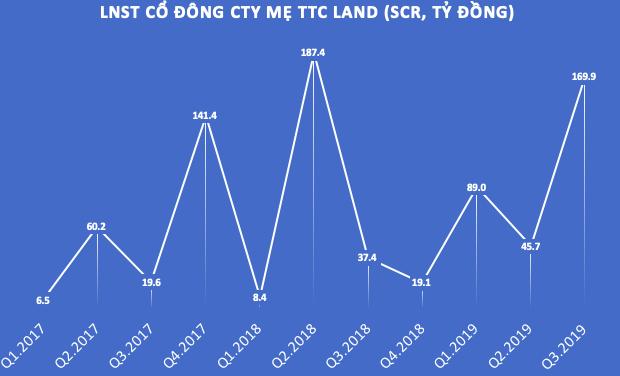 TTC Land (SCR): Quỹ đất chưa phát triển hơn 1.700ha, dự kiến cổ đông lớn ngoài Tập đoàn Thành Thành Công sẽ nắm giữ 15-20% vốn - Ảnh 2.