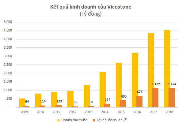 Chủ tịch Vicostone Hồ Xuân Năng đầu tư cả nghìn tỷ đồng cho Đại học Quỹ đổi mới sáng tạo Phenikaa với mục tiêu không vì lợi nhuận - Ảnh 2.