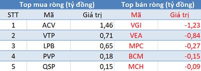 Thị trường giảm sâu, khối ngoại tiếp tục mua ròng trong phiên 28/11 - Ảnh 3.