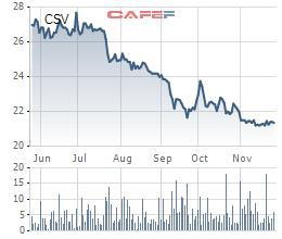 Cổ phiếu lao dốc, Hóa chất cơ bản miền Nam (CSV) tạm ứng tiếp cổ tức đợt 2/2019 - Ảnh 1.